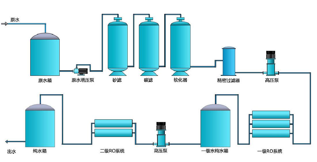 烟台除铁除锰过滤设备,烟台家用净水器,烟台商用纯水机,烟台反渗透纯水设备